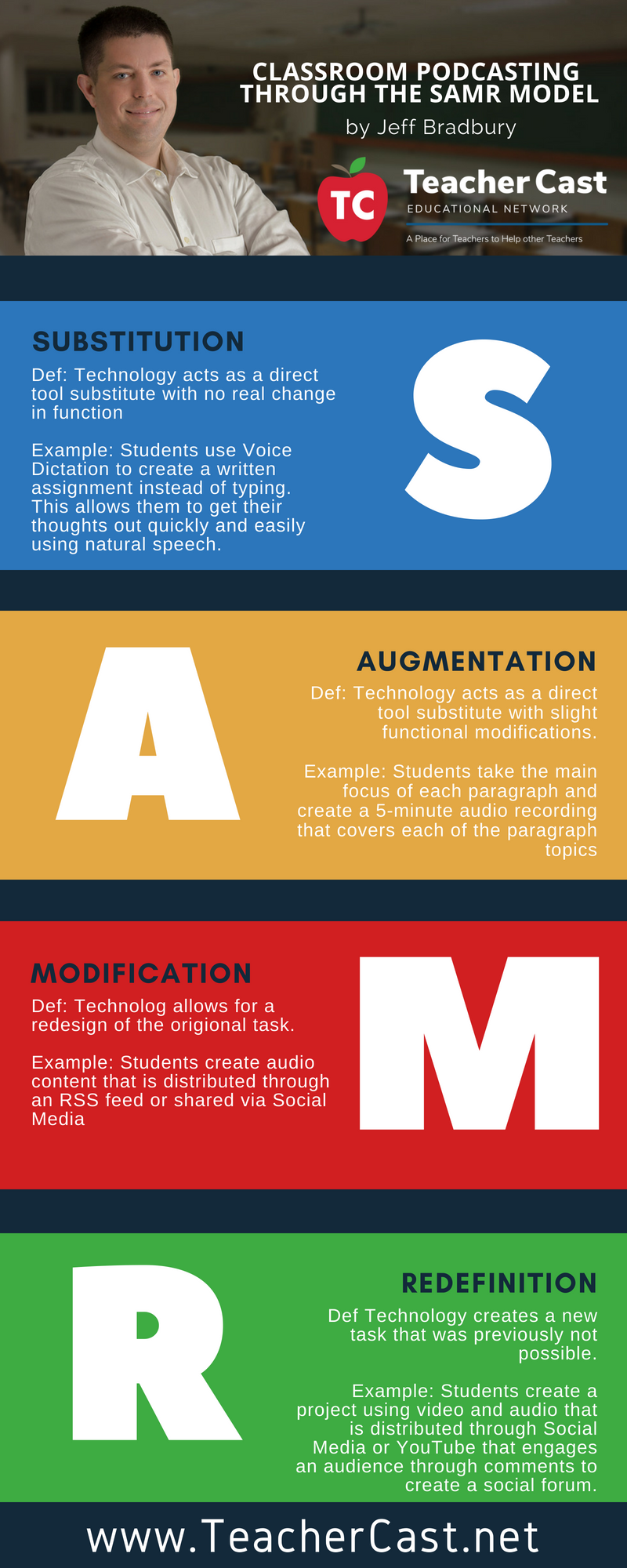 Podcasting the SAMR Model