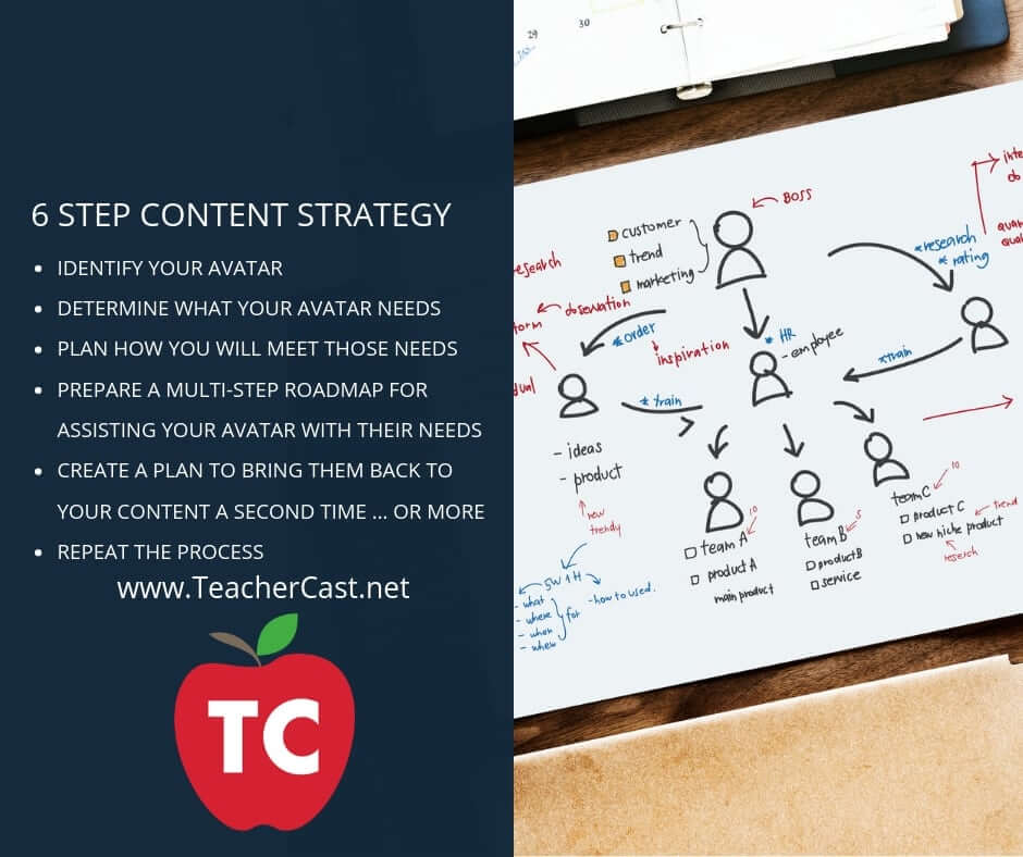 6 Step Content Strategy
