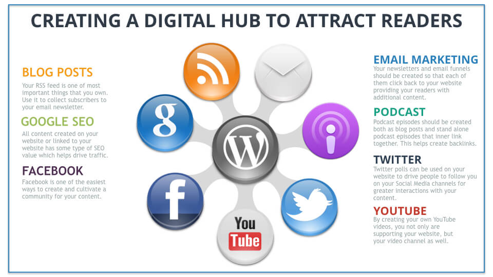 How To Create A Digital Hub